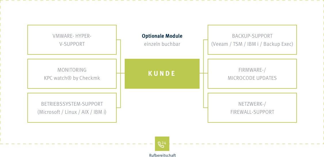 Optionale Module